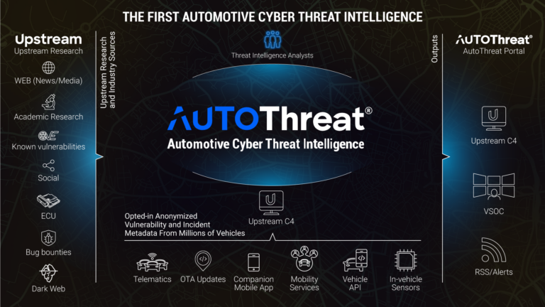 AutoThreat Intelligence